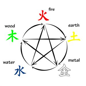 Five elements, creation and destructive circles